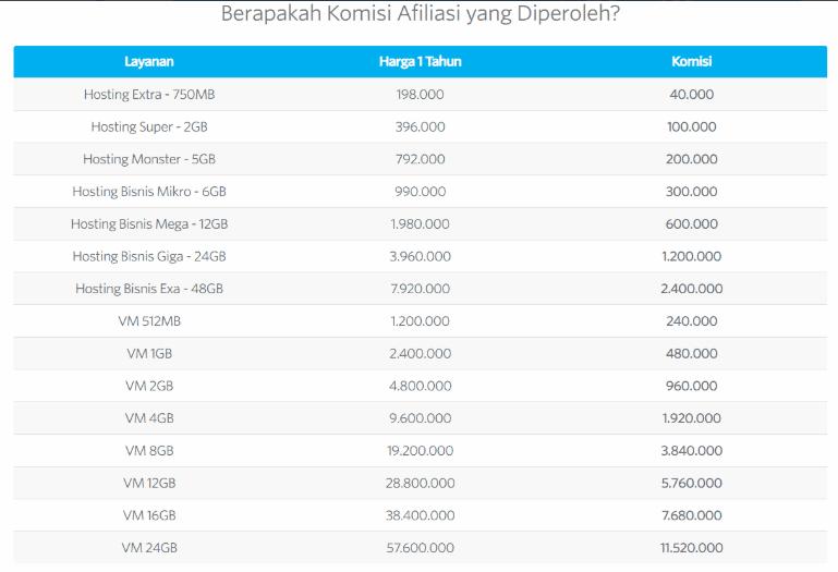 Daftar Program Affiliate Marketing Terbaik Indonesia - 1