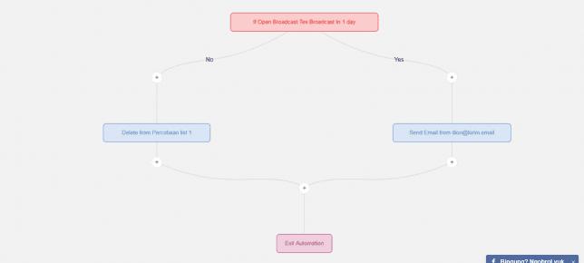 Tutorial Cara Menggunakan Email Marketing Automation KIRIM.EMAIL - 8