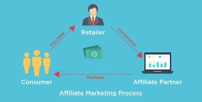 Cara Mendapatkan Uang Dari Affiliate Marketing - 1