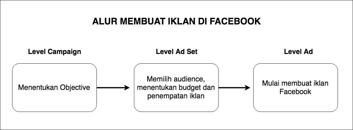 Cara Membuat Iklan di Facebook - Lengkap, Gratis dan Bisa Langsung Dipraktekkan - 1