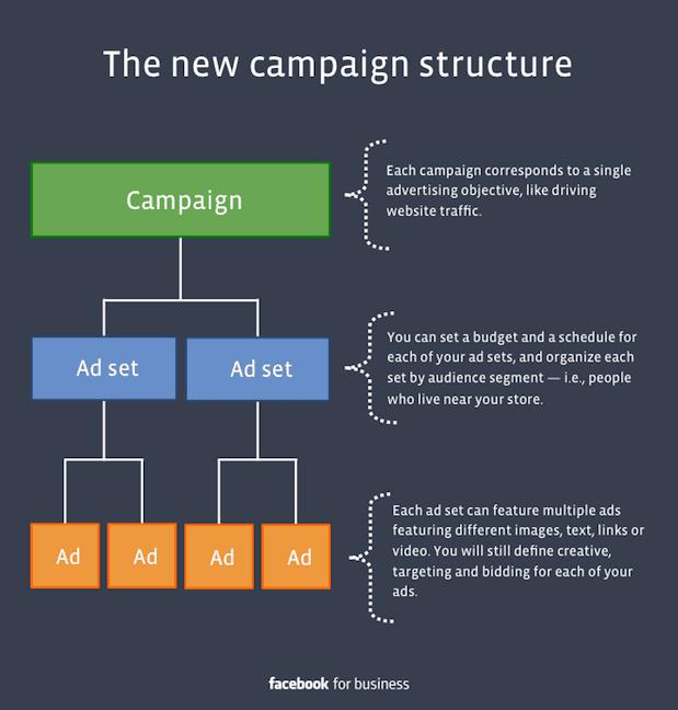 Cara Membuat Iklan di Facebook - Lengkap, Gratis dan Bisa Langsung Dipraktekkan - 2