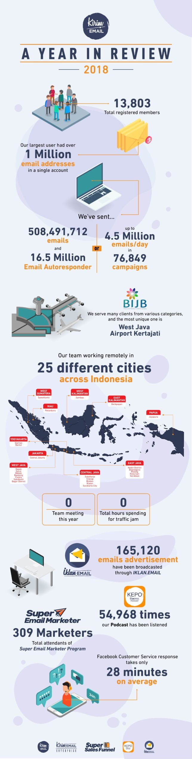 [Infografik] A Year In Review 2018 KIRIM.EMAIL - 1