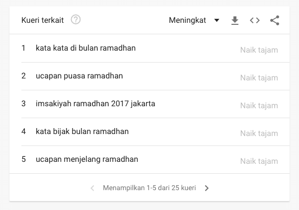 Bagaimana Mencari Ide Lead Magnet Untuk Menyambut Puasa Ramadhan dan Lebaran - 3