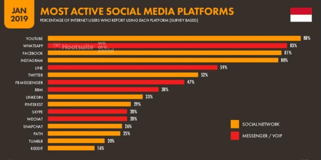 sosial network populer di indonesia