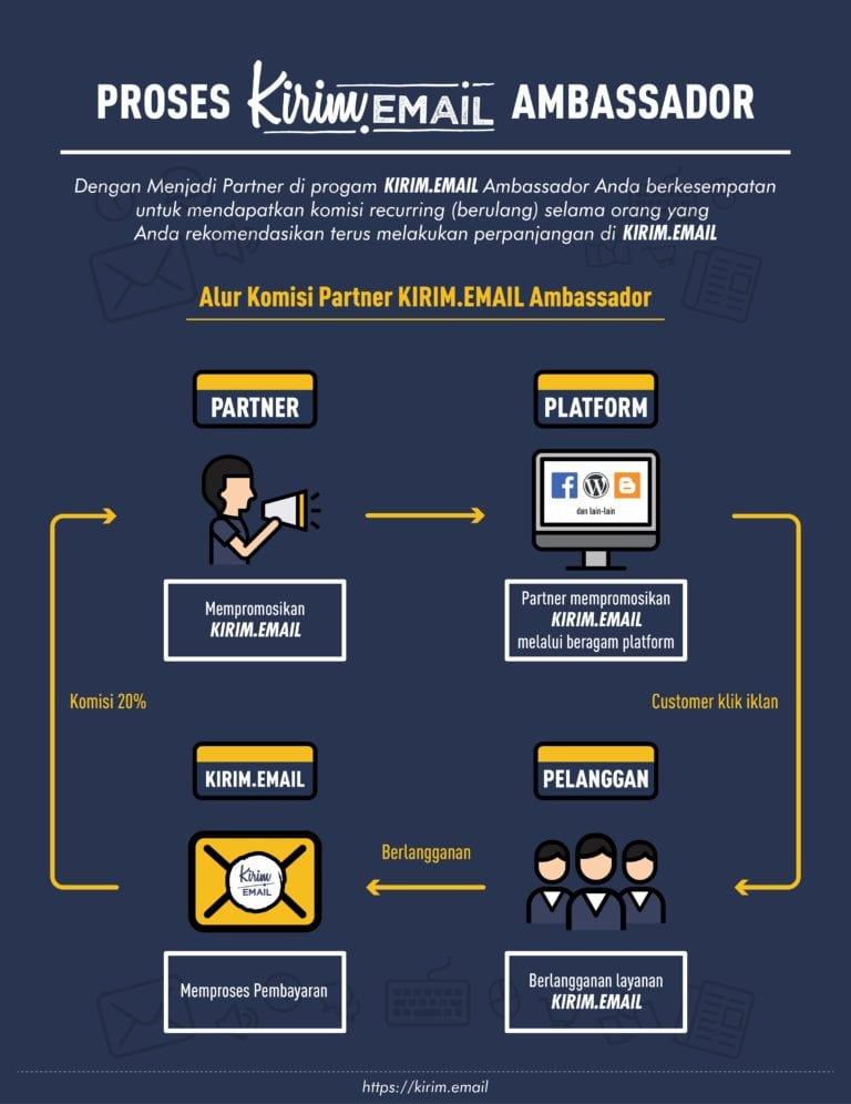 Program KIRIM.EMAIL Ambassador - 4
