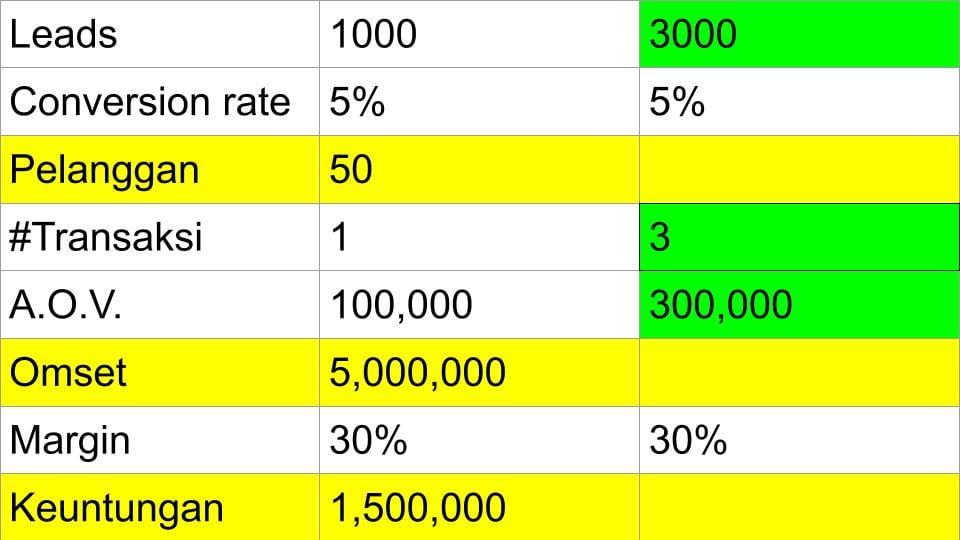 5 Cara Meningkatkan Keuntungan (Profit) Usaha - 10