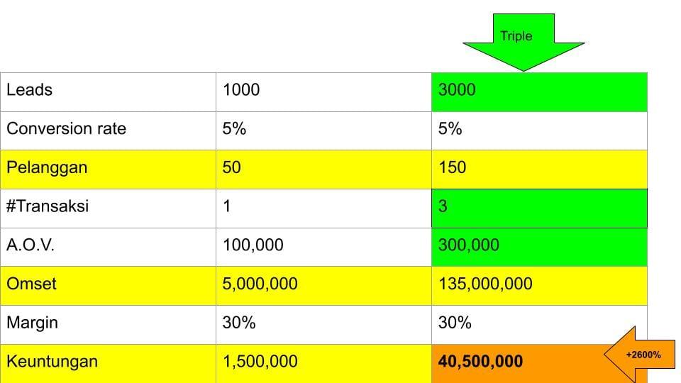 5 Cara Meningkatkan Keuntungan (Profit) Usaha - 11
