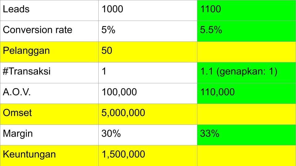 5 Cara Meningkatkan Keuntungan (Profit) Usaha - 8