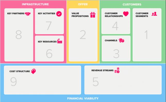 Mengenal Business Model Canvas Dan Cara Menggunakannya