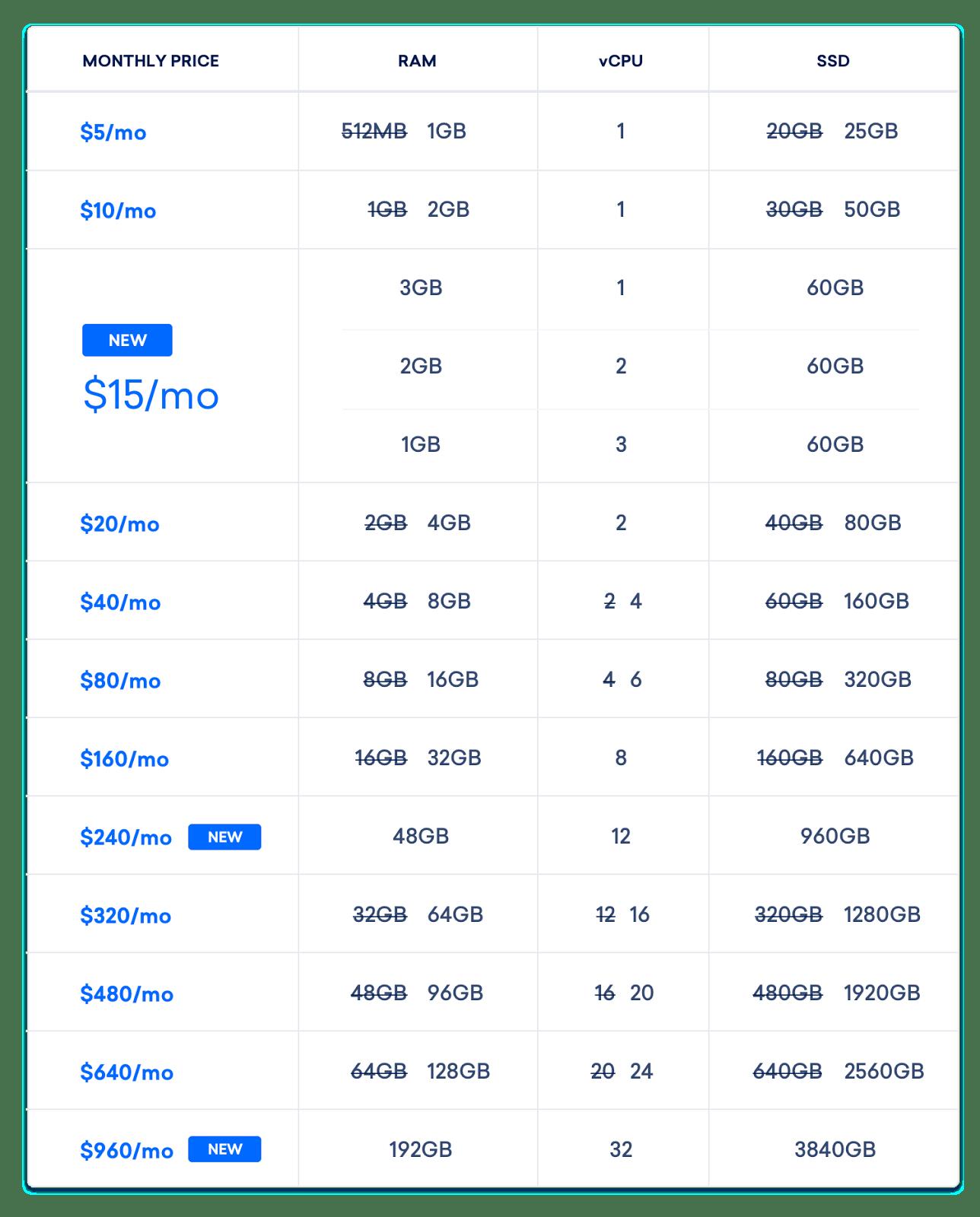 Image result for Digital Ocean price
